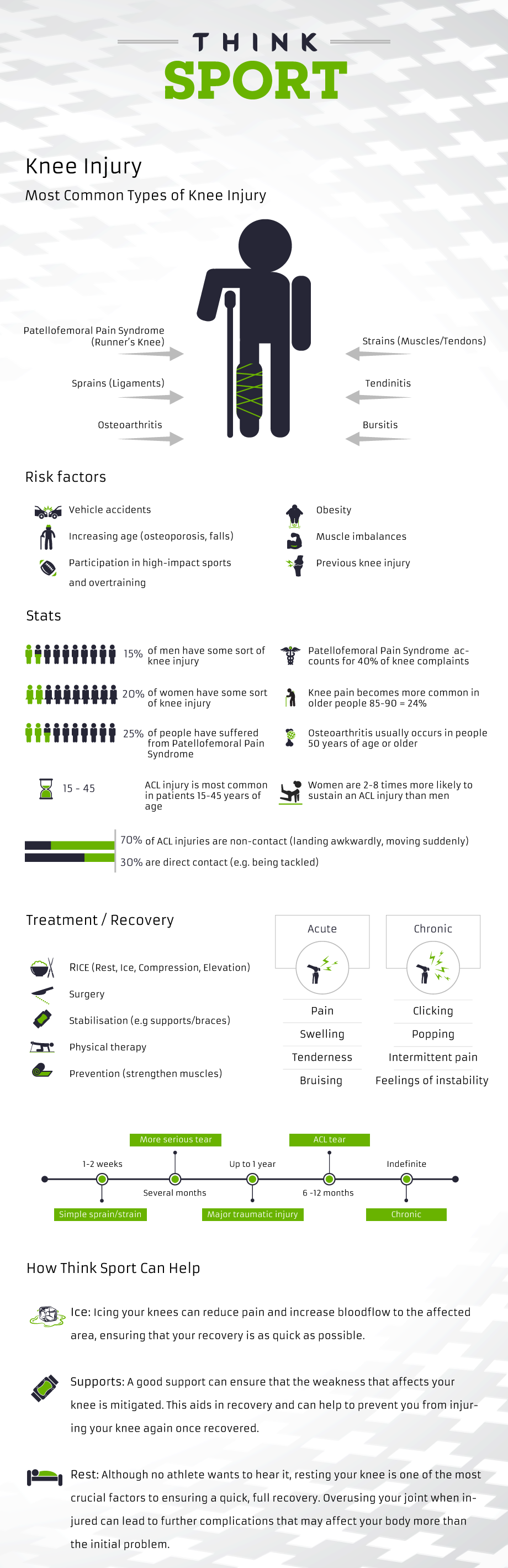 Knee Injuries Infographic - Everything You Need to Know
